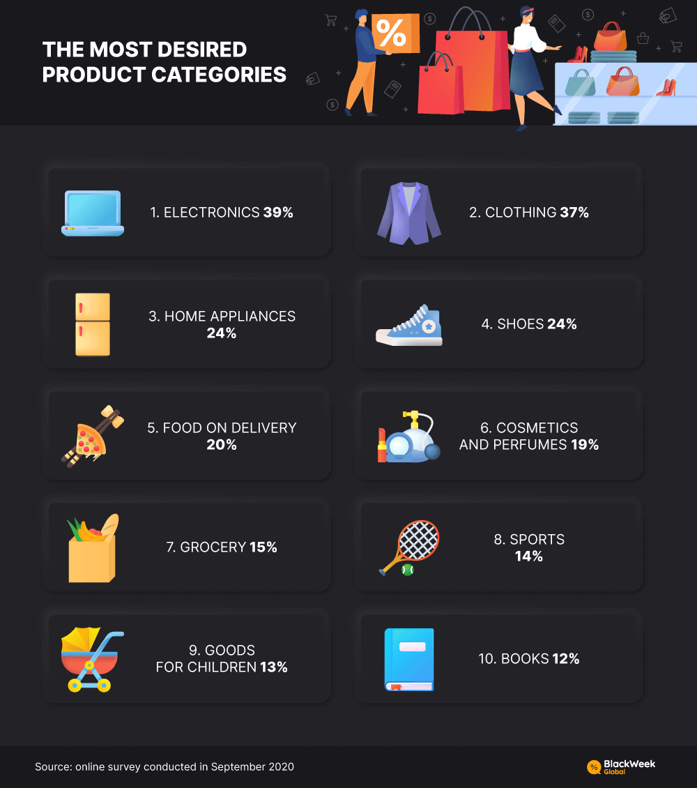 THE MOST DESIRED PRODUCT CATEGORIES